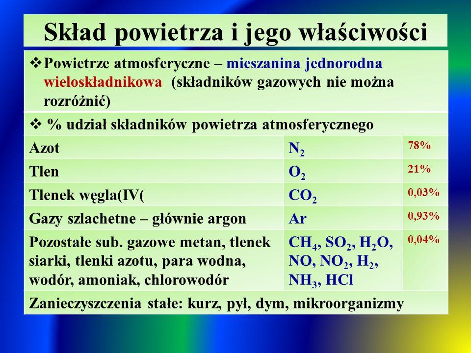 Skład powietrza i jego właściwości  Powietrze atmosferyczne – mieszanina jednorodna wieloskładnikowa (składników gazowych nie można rozróżnić)  % udział składników powietrza atmosferycznego AzotN2N2 78% TlenO2O2 21% Tlenek węgla(IV(CO 2 0,03% Gazy szlachetne – głównie argonAr 0,93% Pozostałe sub.