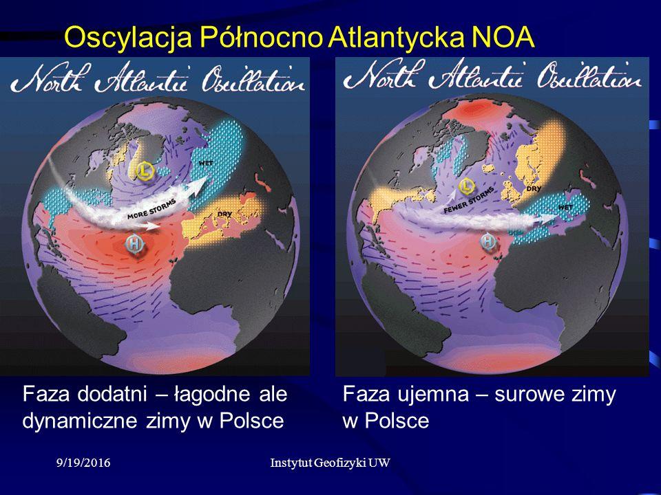 9/19/2016Instytut Geofizyki UW Oscylacja Północno Atlantycka NOA Faza dodatni – łagodne ale dynamiczne zimy w Polsce Faza ujemna – surowe zimy w Polsce