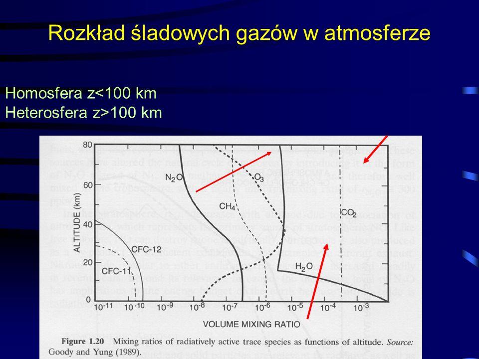 9/19/2016Krzysztof Markowicz kmark@igf.fuw.edu.pl Rozkład śladowych gazów w atmosferze Homosfera z 100 km