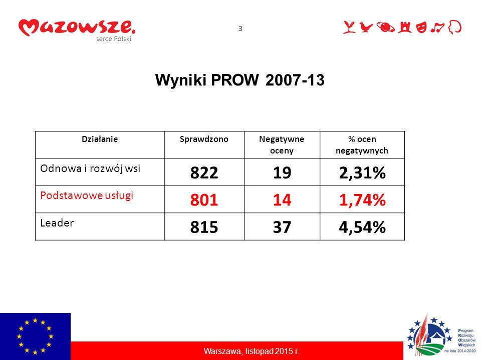 Wyniki PROW 2007-13 3 DziałanieSprawdzonoNegatywne oceny % ocen negatywnych Odnowa i rozwój wsi 822192,31% Podstawowe usługi 801141,74% Leader 815374,