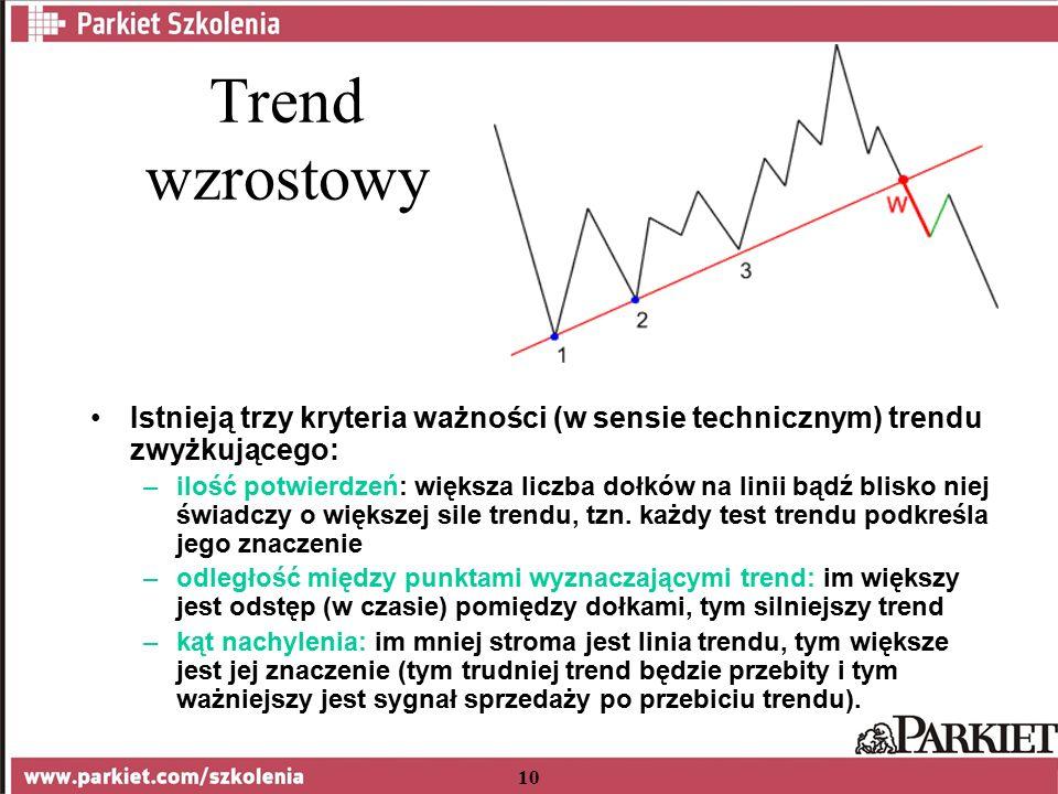 10 Trend wzrostowy Istnieją trzy kryteria ważności (w sensie technicznym) trendu zwyżkującego: –ilość potwierdzeń: większa liczba dołków na linii bądź blisko niej świadczy o większej sile trendu, tzn.