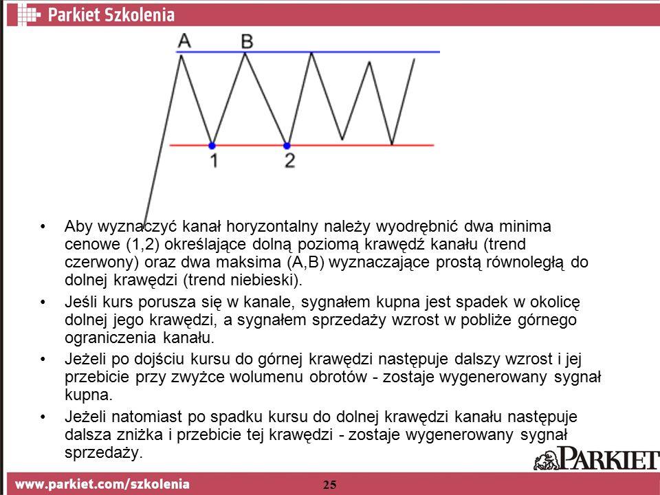 25 Aby wyznaczyć kanał horyzontalny należy wyodrębnić dwa minima cenowe (1,2) określające dolną poziomą krawędź kanału (trend czerwony) oraz dwa maksima (A,B) wyznaczające prostą równoległą do dolnej krawędzi (trend niebieski).