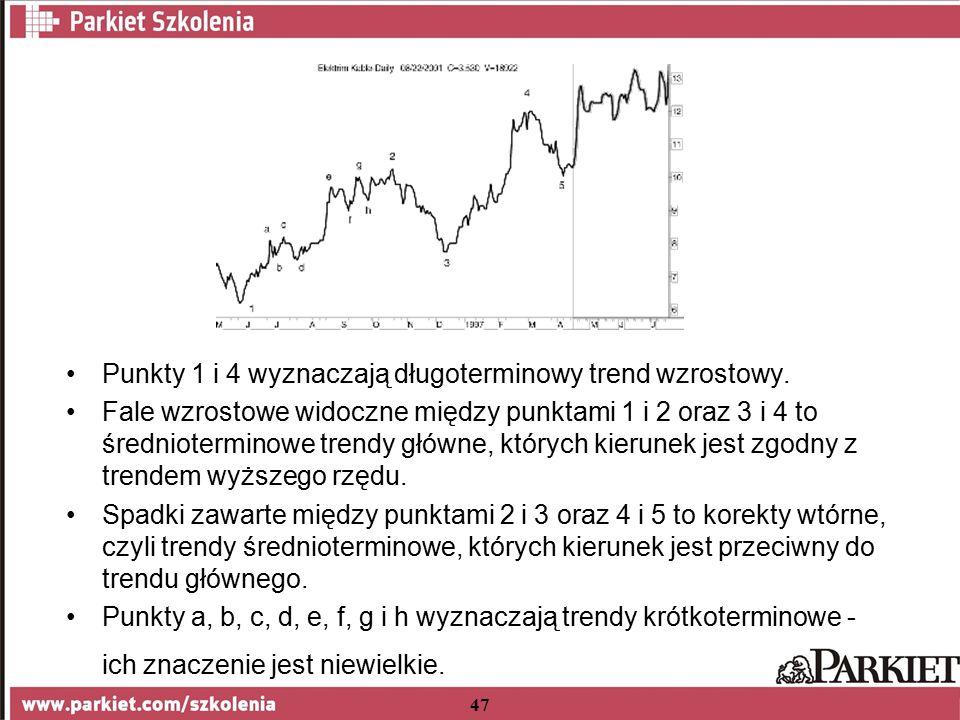 47 Punkty 1 i 4 wyznaczają długoterminowy trend wzrostowy.