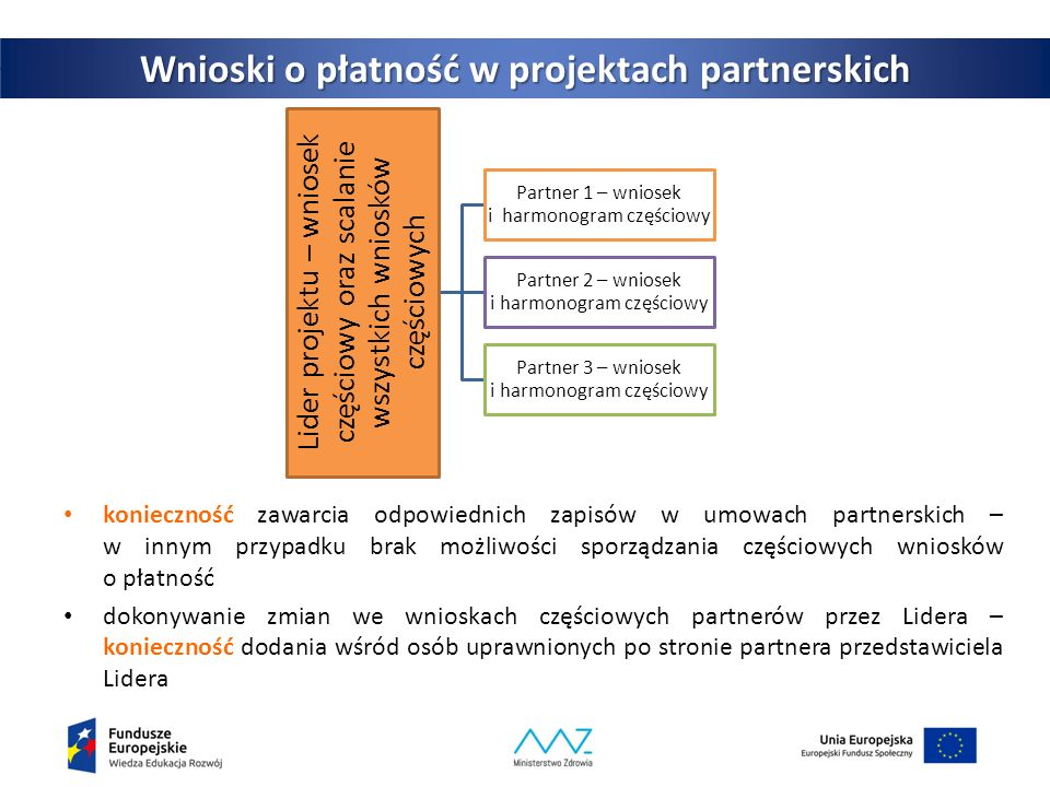 konieczność zawarcia odpowiednich zapisów w umowach partnerskich – w innym przypadku brak możliwości sporządzania częściowych wniosków o płatność dokonywanie zmian we wnioskach częściowych partnerów przez Lidera – konieczność dodania wśród osób uprawnionych po stronie partnera przedstawiciela Lidera 17 Wnioski o płatność w projektach partnerskich Lider projektu – wniosek częściowy oraz scalanie wszystkich wniosków częściowych Partner 1 – wniosek i harmonogram częściowy Partner 2 – wniosek i harmonogram częściowy Partner 3 – wniosek i harmonogram częściowy