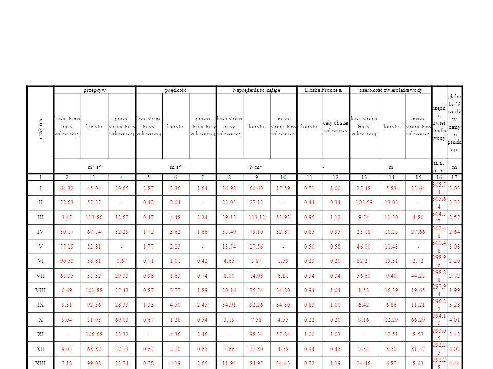 przekroje przepływprędkośćNaprężenia ścinająceLiczba Froude aszerokość zwierciadła wody rzędn a zwier ciadła wody głębo kość wody w dany m przekr oju lewa strona trasy zalewowej koryto prawa strona trasy zalewowej lewa strona trasy zalewowej koryto prawa strona trasy zalewowej lewa strona trasy zalewowej koryto prawa strona trasy zalewowej koryto cały obszer zalewowy lewa strona trasy zalewowej koryto prawa strona trasy zalewowej m 3 ·s -1 m·s -1 N·m -2 -m m n.