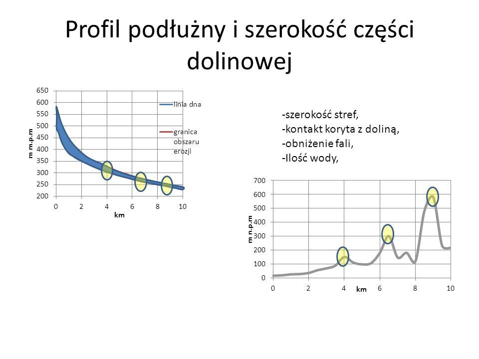 Profil podłużny i szerokość części dolinowej -szerokość stref, -kontakt koryta z doliną, -obniżenie fali, -Ilość wody,