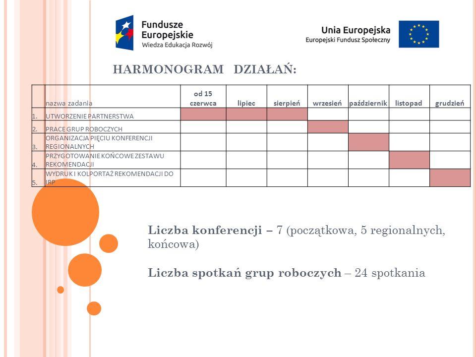 HARMONOGRAM DZIAŁAŃ: nazwa zadania od 15 czerwcalipiecsierpieńwrzesieńpaździerniklistopadgrudzień 1.UTWORZENIE PARTNERSTWA 2.PRACE GRUP ROBOCZYCH 3. O