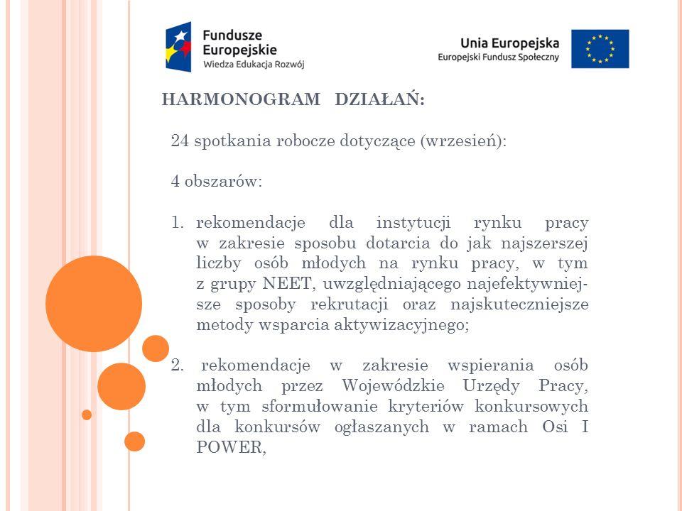 HARMONOGRAM DZIAŁAŃ: 24 spotkania robocze dotyczące (wrzesień): 4 obszarów: 1.rekomendacje dla instytucji rynku pracy w zakresie sposobu dotarcia do j