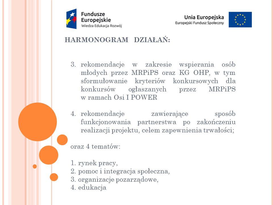 HARMONOGRAM DZIAŁAŃ: 3.rekomendacje w zakresie wspierania osób młodych przez MRPiPS oraz KG OHP, w tym sformułowanie kryteriów konkursowych dla konkur