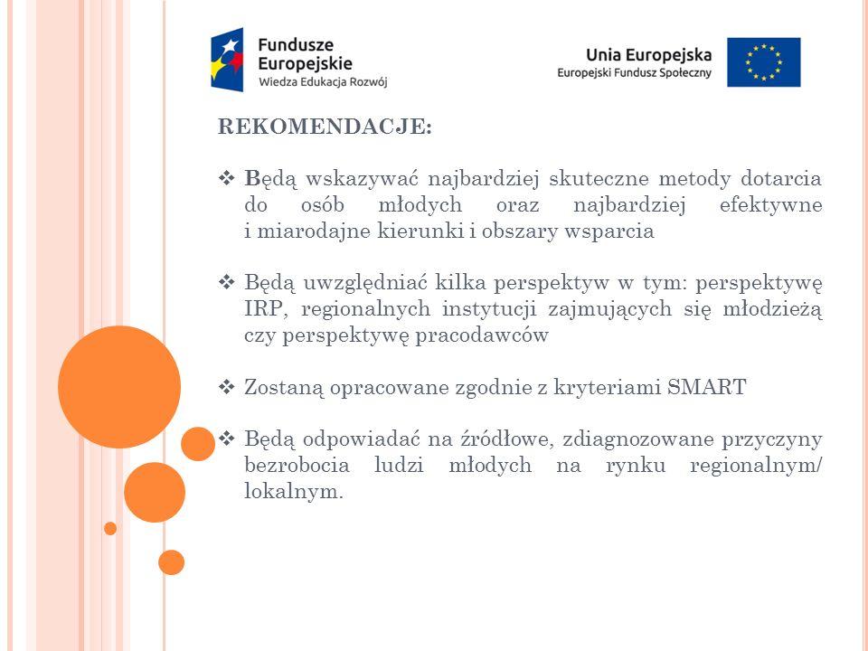 PARTNERSTWO:  musi składać się łącznie z co najmniej:  podmiotów zajmujących się problematyką młodzieży,  IRP,  instytucji pomocy i integracji społecznej,  podmiotów funkcjonujących w systemie edukacji,  pracodawców/organizacji pracodawców IRP czyli: (w myśl za ustawą)  Publiczne służby zatrudnienia  Ochotnicze Hufce Pracy  Agencje zatrudnienia  Instytucje szkoleniowe  Instytucje dialogu społecznego i partnerstwa lokalnego.