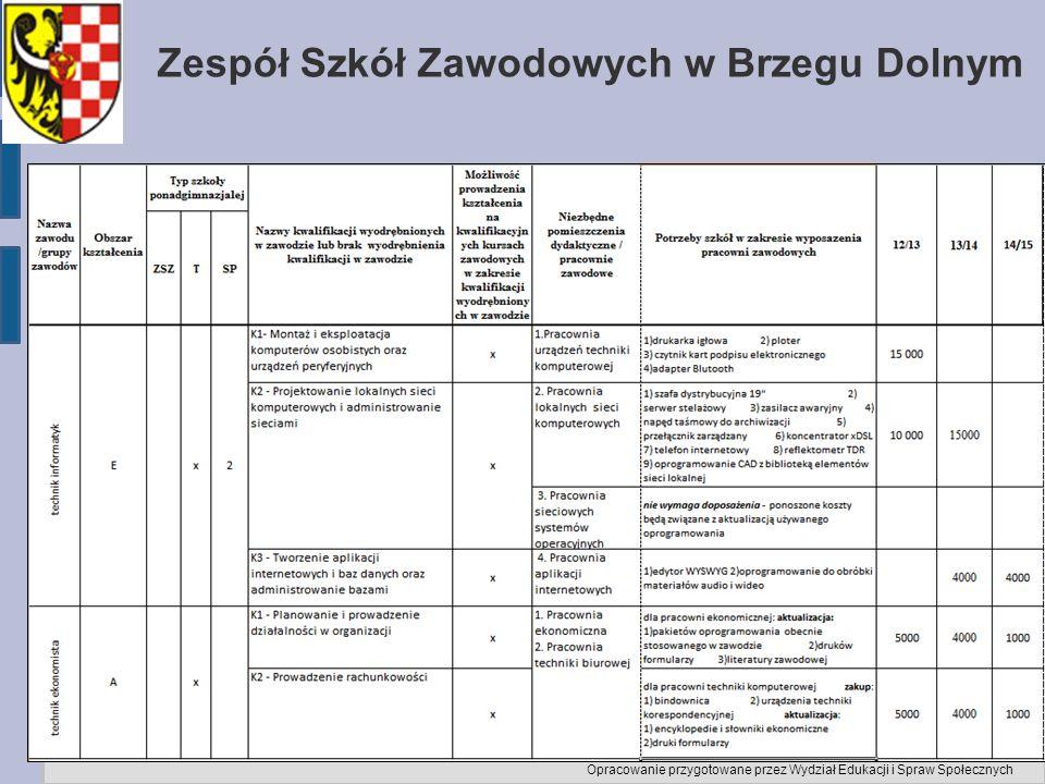 Zespół Szkół Zawodowych w Brzegu Dolnym Opracowanie przygotowane przez Wydział Edukacji i Spraw Społecznych