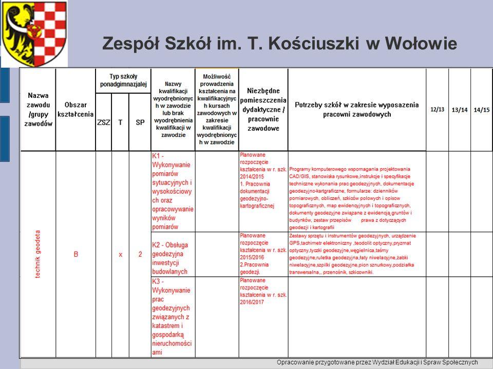 Zespół Szkół im. T. Kościuszki w Wołowie Opracowanie przygotowane przez Wydział Edukacji i Spraw Społecznych