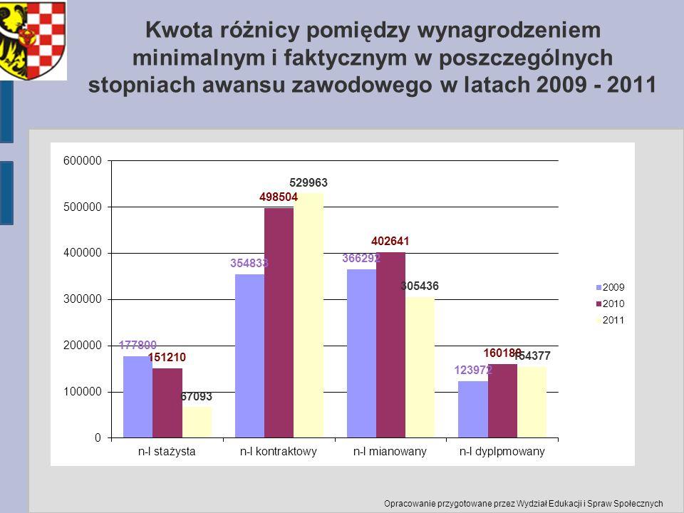 Kwota różnicy pomiędzy wynagrodzeniem minimalnym i faktycznym w poszczególnych stopniach awansu zawodowego w latach 2009 - 2011 Opracowanie przygotowa