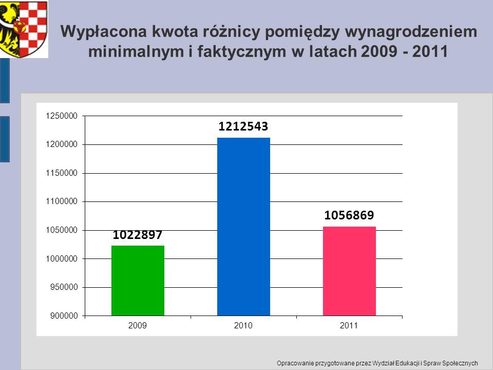 Wypłacona kwota różnicy pomiędzy wynagrodzeniem minimalnym i faktycznym w latach 2009 - 2011 Opracowanie przygotowane przez Wydział Edukacji i Spraw S