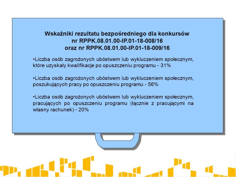 Wskaźniki rezultatu bezpośredniego dla konkursów nr RPPK.08.01.00-IP.01-18-008/16 oraz nr RPPK.08.01.00-IP.01-18-009/16 Wskaźniki rezultatu bezpośredniego dla konkursów nr RPPK.08.01.00-IP.01-18-008/16 oraz nr RPPK.08.01.00-IP.01-18-009/16 Liczba osób zagrożonych ubóstwem lub wykluczeniem społecznym, które uzyskały kwalifikacje po opuszczeniu programu - 31% Liczba osób zagrożonych ubóstwem lub wykluczeniem społecznym, poszukujących pracy po opuszczeniu programu - 56% Liczba osób zagrożonych ubóstwem lub wykluczeniem społecznym, pracujących po opuszczeniu programu (łącznie z pracującymi na własny rachunek) - 20%