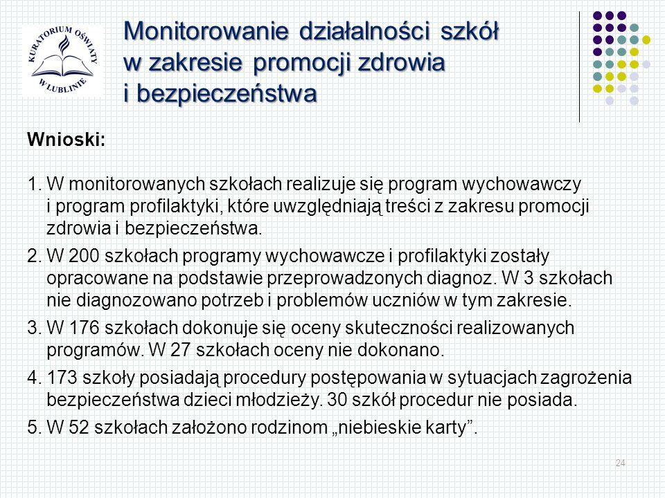 24 Monitorowanie działalności szkół w zakresie promocji zdrowia i bezpieczeństwa Wnioski: 1.W monitorowanych szkołach realizuje się program wychowawczy i program profilaktyki, które uwzględniają treści z zakresu promocji zdrowia i bezpieczeństwa.