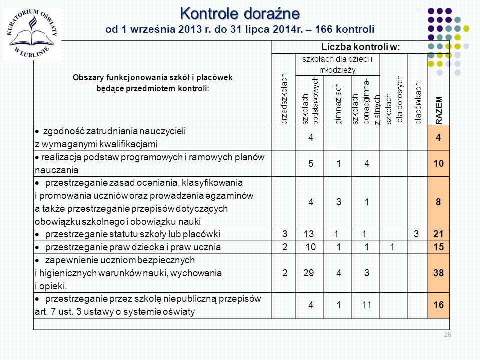 26 Obszary funkcjonowania szkół i placówek będące przedmiotem kontroli: Liczba kontroli w: przedszkolach szkołach dla dzieci i młodzieży szkołach dla dorosłych placówkach RAZEM szkołach podstawowych gimnazjach szkołach ponadgimna- zjalnych  zgodność zatrudniania nauczycieli z wymaganymi kwalifikacjami 4 4  realizacja podstaw programowych i ramowych planów nauczania 5 1 4 10  przestrzeganie zasad oceniania, klasyfikowania i promowania uczniów oraz prowadzenia egzaminów, a także przestrzeganie przepisów dotyczących obowiązku szkolnego i obowiązku nauki 4 3 1 8  przestrzeganie statutu szkoły lub placówki 313 1 1 3 21  przestrzeganie praw dziecka i praw ucznia 2 10 1 11 15  zapewnienie uczniom bezpiecznych i higienicznych warunków nauki, wychowania i opieki.