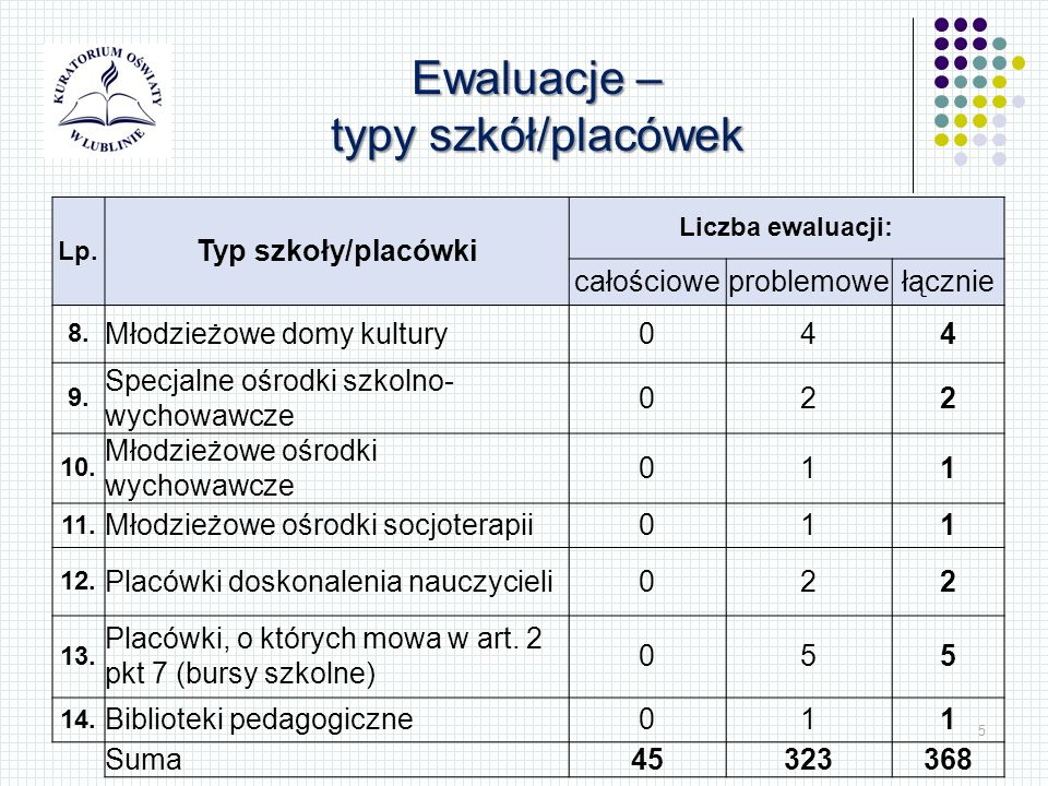 5 Lp. Typ szkoły/placówki Liczba ewaluacji: całościoweproblemowełącznie 8.