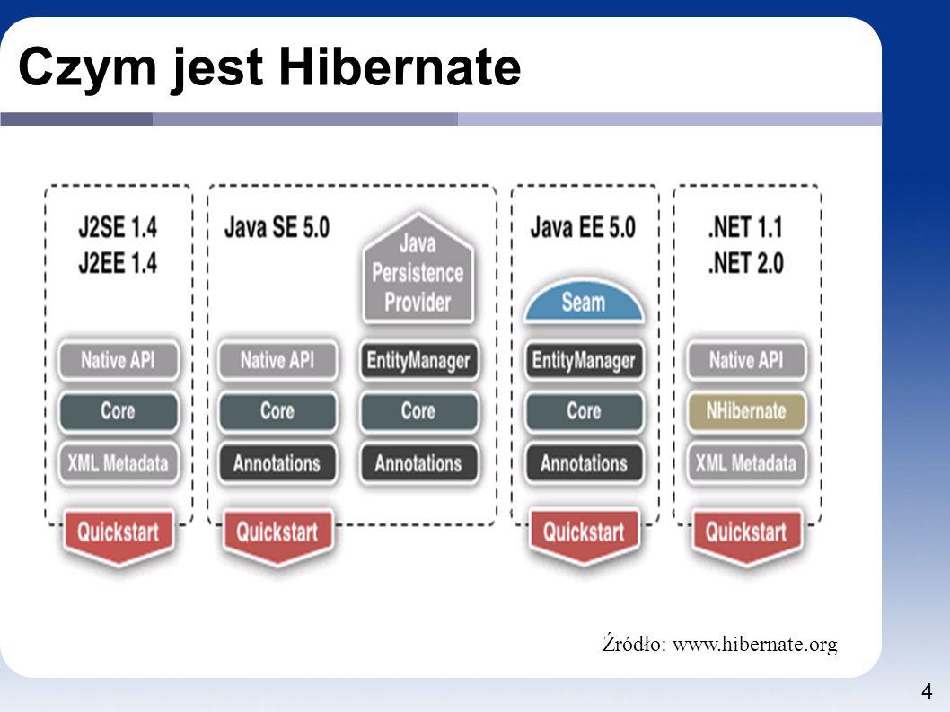 4 Czym jest Hibernate Źródło: www.hibernate.org