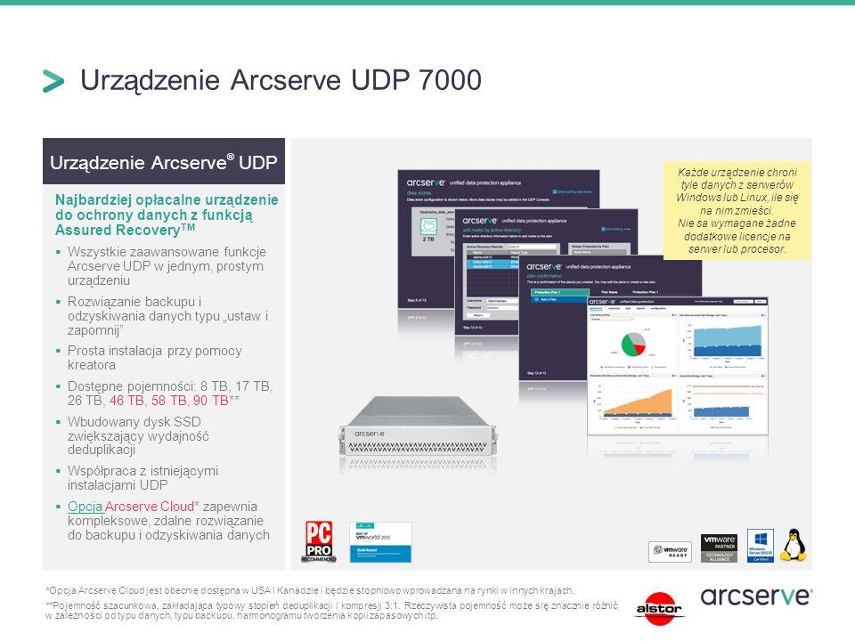 """Urządzenie Arcserve ® UDP Najbardziej opłacalne urządzenie do ochrony danych z funkcją Assured Recovery TM  Wszystkie zaawansowane funkcje Arcserve UDP w jednym, prostym urządzeniu  Rozwiązanie backupu i odzyskiwania danych typu """"ustaw i zapomnij  Prosta instalacja przy pomocy kreatora  Dostępne pojemności: 8 TB, 17 TB, 26 TB, 46 TB, 58 TB, 90 TB**  Wbudowany dysk SSD zwiększający wydajność deduplikacji  Współpraca z istniejącymi instalacjami UDP  Opcja Arcserve Cloud* zapewnia kompleksowe, zdalne rozwiązanie do backupu i odzyskiwania danych Opcja Urządzenie Arcserve UDP 7000 *Opcja Arcserve Cloud jest obecnie dostępna w USA i Kanadzie i będzie stopniowo wprowadzana na rynki w innych krajach."""
