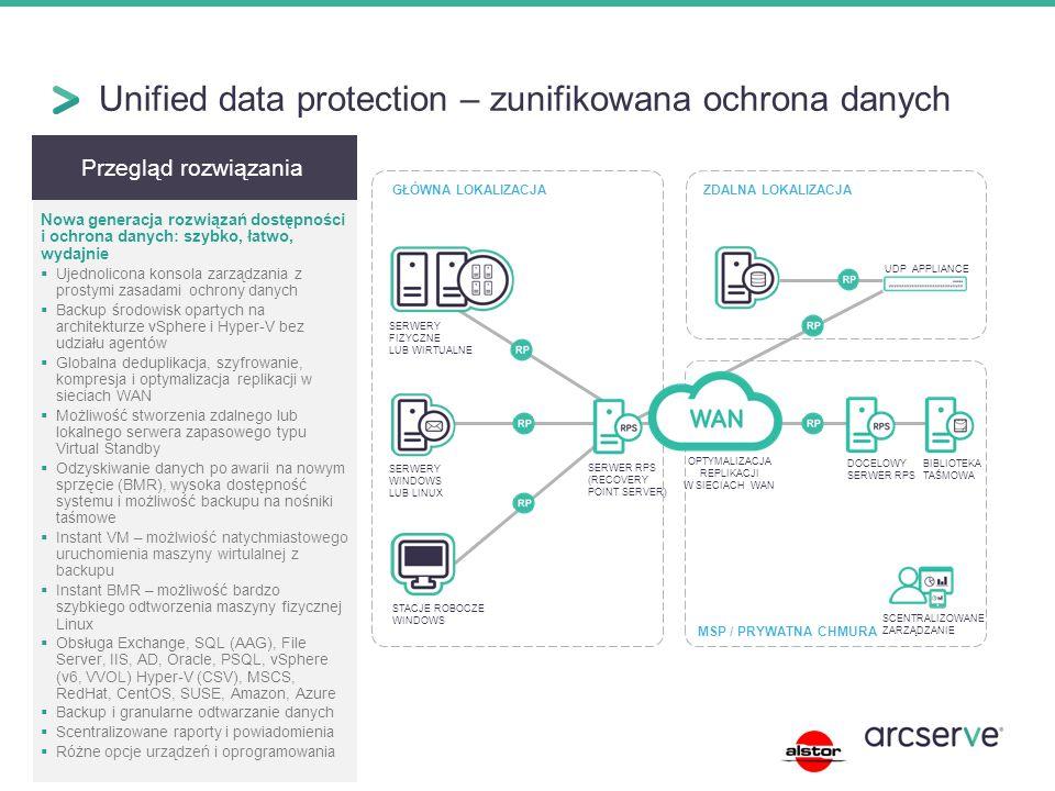 Unified data protection – zunifikowana ochrona danych Przegląd rozwiązania Nowa generacja rozwiązań dostępności i ochrona danych: szybko, łatwo, wydajnie  Ujednolicona konsola zarządzania z prostymi zasadami ochrony danych  Backup środowisk opartych na architekturze vSphere i Hyper-V bez udziału agentów  Globalna deduplikacja, szyfrowanie, kompresja i optymalizacja replikacji w sieciach WAN  Możliwość stworzenia zdalnego lub lokalnego serwera zapasowego typu Virtual Standby  Odzyskiwanie danych po awarii na nowym sprzęcie (BMR), wysoka dostępność systemu i możliwość backupu na nośniki taśmowe  Instant VM – możlwiość natychmiastowego uruchomienia maszyny wirtulalnej z backupu  Instant BMR – możliwość bardzo szybkiego odtworzenia maszyny fizycznej Linux  Obsługa Exchange, SQL (AAG), File Server, IIS, AD, Oracle, PSQL, vSphere (v6, VVOL) Hyper-V (CSV), MSCS, RedHat, CentOS, SUSE, Amazon, Azure  Backup i granularne odtwarzanie danych  Scentralizowane raporty i powiadomienia  Różne opcje urządzeń i oprogramowania ZDALNA LOKALIZACJAGŁÓWNA LOKALIZACJA DOCELOWY SERWER RPS BIBLIOTEKA TAŚMOWA SERWER RPS (RECOVERY POINT SERVER) STACJE ROBOCZE WINDOWS SERWERY WINDOWS LUB LINUX SERWERY FIZYCZNE LUB WIRTUALNE OPTYMALIZACJA REPLIKACJI W SIECIACH WAN UDP APPLIANCE MSP / PRYWATNA CHMURA SCENTRALIZOWANE ZARZĄDZANIE