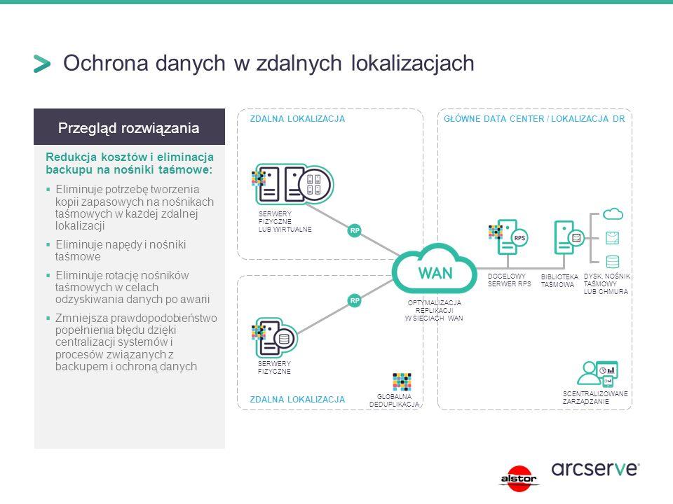 Ochrona danych w zdalnych lokalizacjach Przegląd rozwiązania Redukcja kosztów i eliminacja backupu na nośniki taśmowe:  Eliminuje potrzebę tworzenia