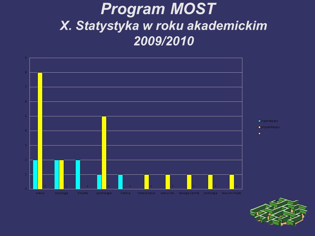 Program MOST X. Statystyka w roku akademickim 2009/2010