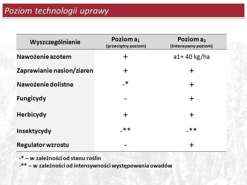 Poziom technologii uprawy -* – w zależności od stanu roślin -** – w zależności od intensywności występowania owadów Wyszczególnienie Poziom a 1 (przeciętny poziom) Poziom a 2 (Intensywny poziom) Nawożenie azotem + a1+ 40 kg/ha Zaprawianie nasion/ziaren ++ Nawożenie dolistne -* + Fungicydy -+ Herbicydy ++ Insektycydy -** Regulator wzrostu -+