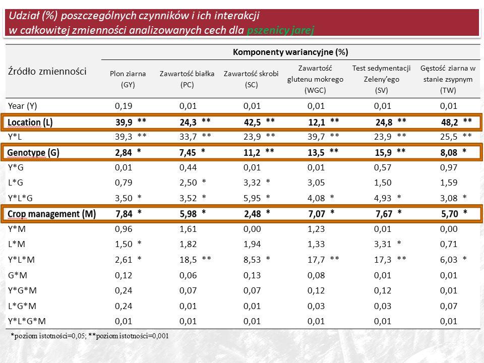 Udział (%) poszczególnych czynników i ich interakcji w całkowitej zmienności analizowanych cech dla pszenicy jarej *poziom istotności=0,05; **poziom istotności=0,001 Źródło zmienności Komponenty wariancyjne (%) Plon ziarna (GY) Zawartość białka (PC) Zawartość skrobi (SC) Zawartość glutenu mokrego (WGC) Test sedymentacji Zeleny'ego (SV) Gęstość ziarna w stanie zsypnym (TW) Year (Y)0,19 0,01 Location (L)39,9**24,3**42,5**12,1**24,8**48,2** Y*L39,3**33,7**23,9**39,7**23,9**25,5** Genotype (G)2,84*7,45*11,2**13,5**15,9**8,08* Y*G0,01 0,44 0,01 0,57 0,97 L*G0,79 2,50*3,32*3,05 1,50 1,59 Y*L*G3,50*3,52*5,95*4,08*4,93*3,08* Crop management (M)7,84*5,98*2,48*7,07*7,67*5,70* Y*M0,96 1,61 0,00 1,23 0,01 0,00 L*M1,50*1,82 1,94 1,33 3,31*0,71 Y*L*M2,61*18,5**8,53*17,7**17,3**6,03* G*M0,12 0,06 0,13 0,08 0,01 Y*G*M0,24 0,07 0,12 0,01 L*G*M0,24 0,01 0,03 0,07 Y*L*G*M0,01
