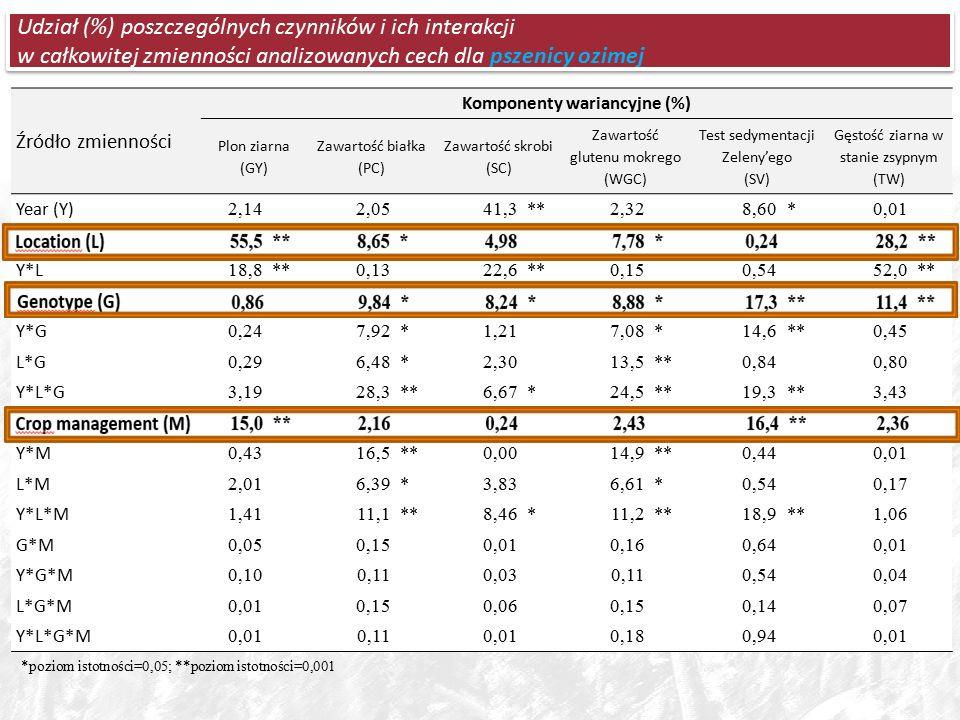 Udział (%) poszczególnych czynników i ich interakcji w całkowitej zmienności analizowanych cech dla pszenicy ozimej *poziom istotności=0,05; **poziom istotności=0,001 Źródło zmienności Komponenty wariancyjne (%) Plon ziarna (GY) Zawartość białka (PC) Zawartość skrobi (SC) Zawartość glutenu mokrego (WGC) Test sedymentacji Zeleny'ego (SV) Gęstość ziarna w stanie zsypnym (TW) Year (Y) 2,14 2,05 41,3**2,32 8,60*0,01 Location (L) 55,5**8,65*4,98 7,78*0,24 28,2** Y*L 18,8**0,13 22,6**0,15 0,54 52,0** Genotype (G) 0,86 9,84*8,24*8,88*17,3**11,4** Y*G 0,24 7,92*1,21 7,08*14,6**0,45 L*G 0,29 6,48*2,30 13,5**0,84 0,80 Y*L*G 3,19 28,3**6,67*24,5**19,3**3,43 Crop management (M) 15,0**2,16 0,24 2,43 16,4**2,36 Y*M 0,43 16,5**0,00 14,9**0,44 0,01 L*M 2,01 6,39*3,83 6,61*0,54 0,17 Y*L*M 1,41 11,1**8,46*11,2**18,9**1,06 G*M 0,05 0,15 0,01 0,16 0,64 0,01 Y*G*M 0,10 0,11 0,03 0,11 0,54 0,04 L*G*M 0,01 0,15 0,06 0,15 0,14 0,07 Y*L*G*M 0,01 0,11 0,01 0,18 0,94 0,01