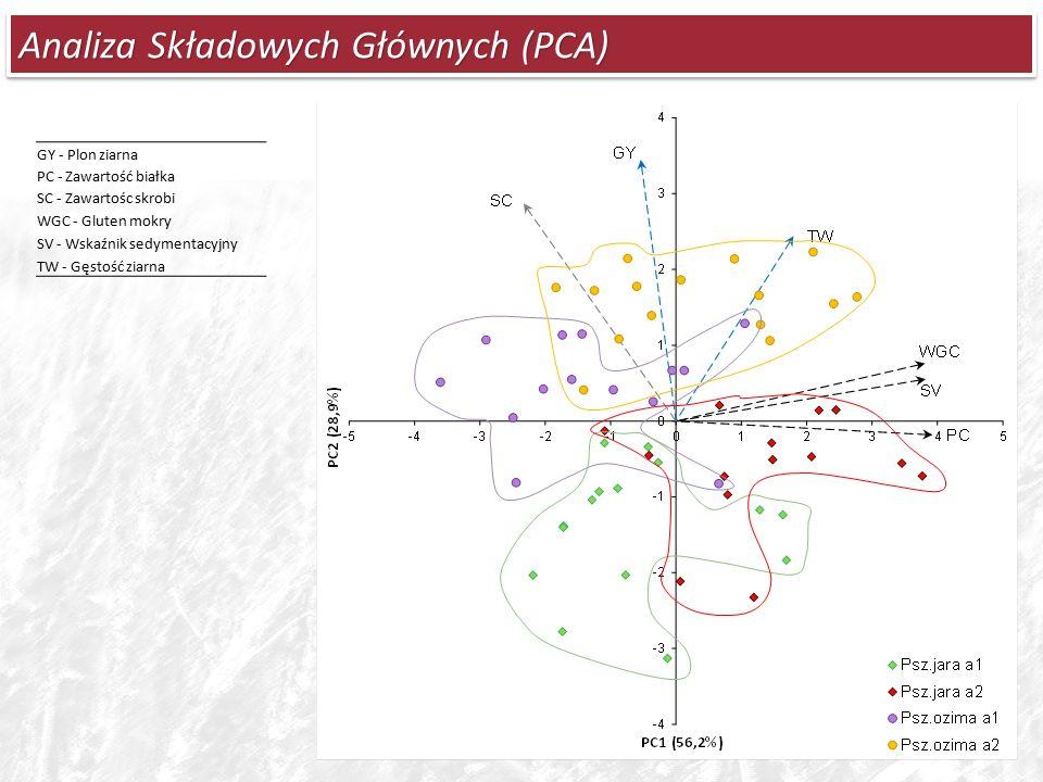 Analiza Składowych Głównych (PCA) GY - Plon ziarna PC - Zawartość białka SC - Zawartośc skrobi WGC - Gluten mokry SV - Wskaźnik sedymentacyjny TW - Gęstość ziarna