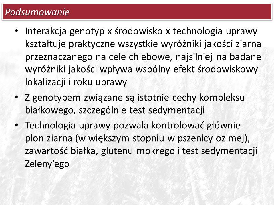 PodsumowaniePodsumowanie Interakcja genotyp x środowisko x technologia uprawy kształtuje praktyczne wszystkie wyróżniki jakości ziarna przeznaczanego na cele chlebowe, najsilniej na badane wyróżniki jakości wpływa wspólny efekt środowiskowy lokalizacji i roku uprawy Z genotypem związane są istotnie cechy kompleksu białkowego, szczególnie test sedymentacji Technologia uprawy pozwala kontrolować głównie plon ziarna (w większym stopniu w pszenicy ozimej), zawartość białka, glutenu mokrego i test sedymentacji Zeleny'ego