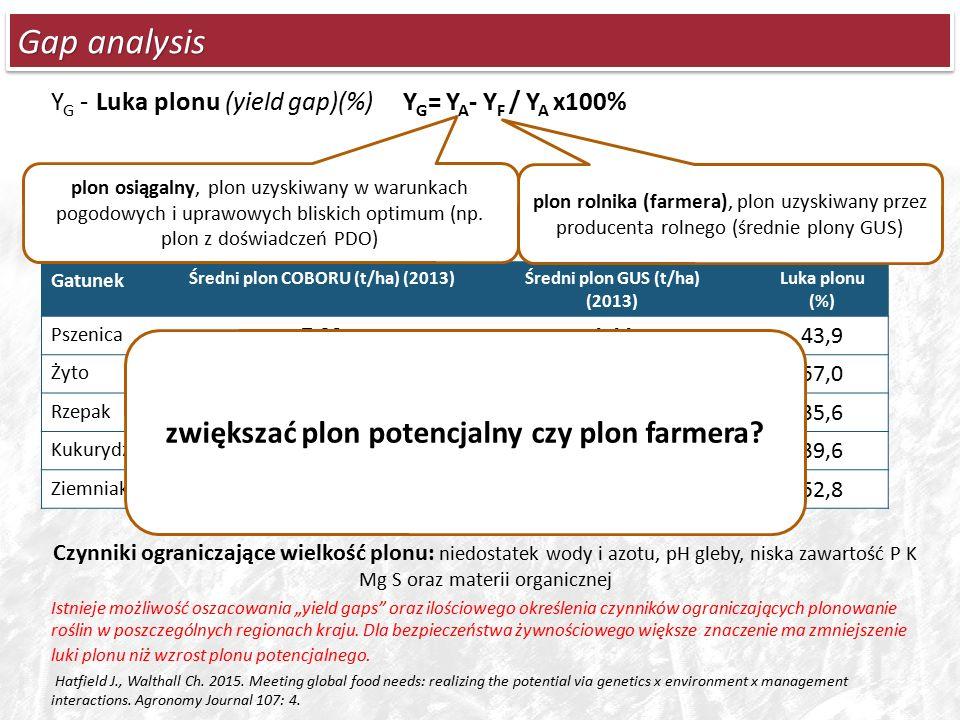 """Gap analysis Y G - Luka plonu (yield gap)(%) Y G = Y A - Y F / Y A x100% Czynniki ograniczające wielkość plonu: niedostatek wody i azotu, pH gleby, niska zawartość P K Mg S oraz materii organicznej Istnieje możliwość oszacowania """"yield gaps oraz ilościowego określenia czynników ograniczających plonowanie roślin w poszczególnych regionach kraju."""