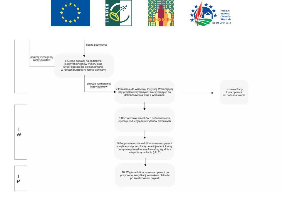 Ocena operacji Zgodność z celami LSR – ocena logiczna Zgodność z kryteriami wyboru – ocena punktowa Gdzie w dokumentacji odnaleźć cele i kryteria