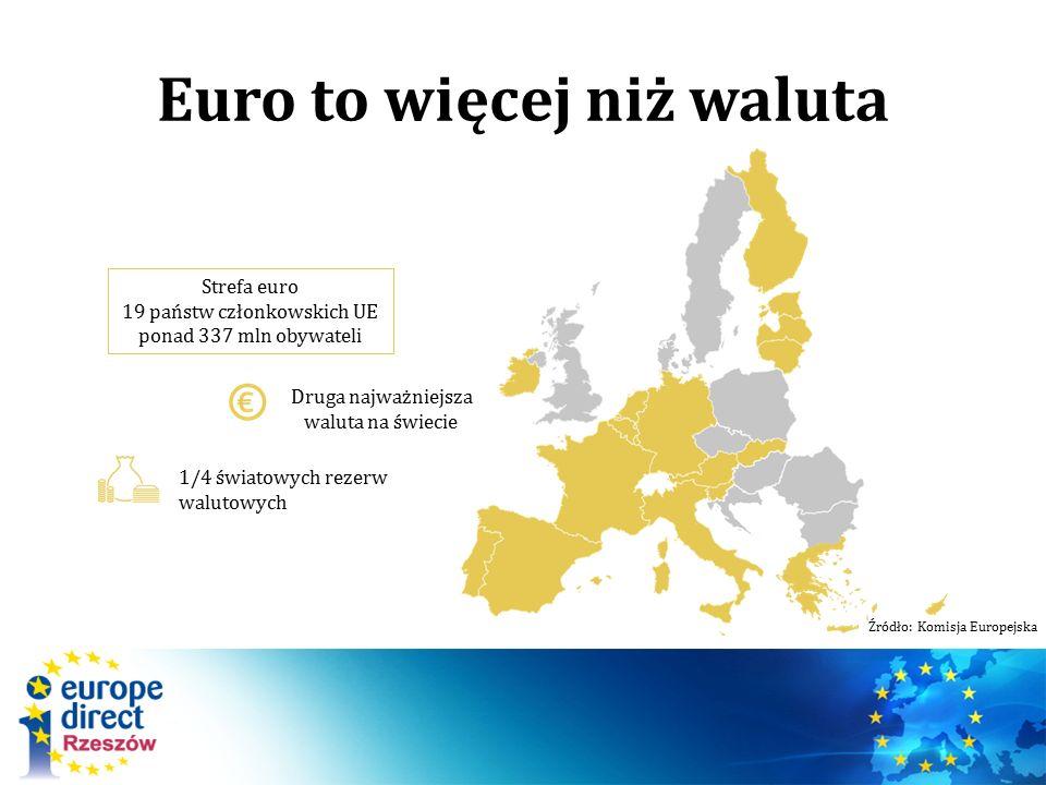 Euro to więcej niż waluta Strefa euro 19 państw członkowskich UE ponad 337 mln obywateli Druga najważniejsza waluta na świecie 1/4 światowych rezerw w