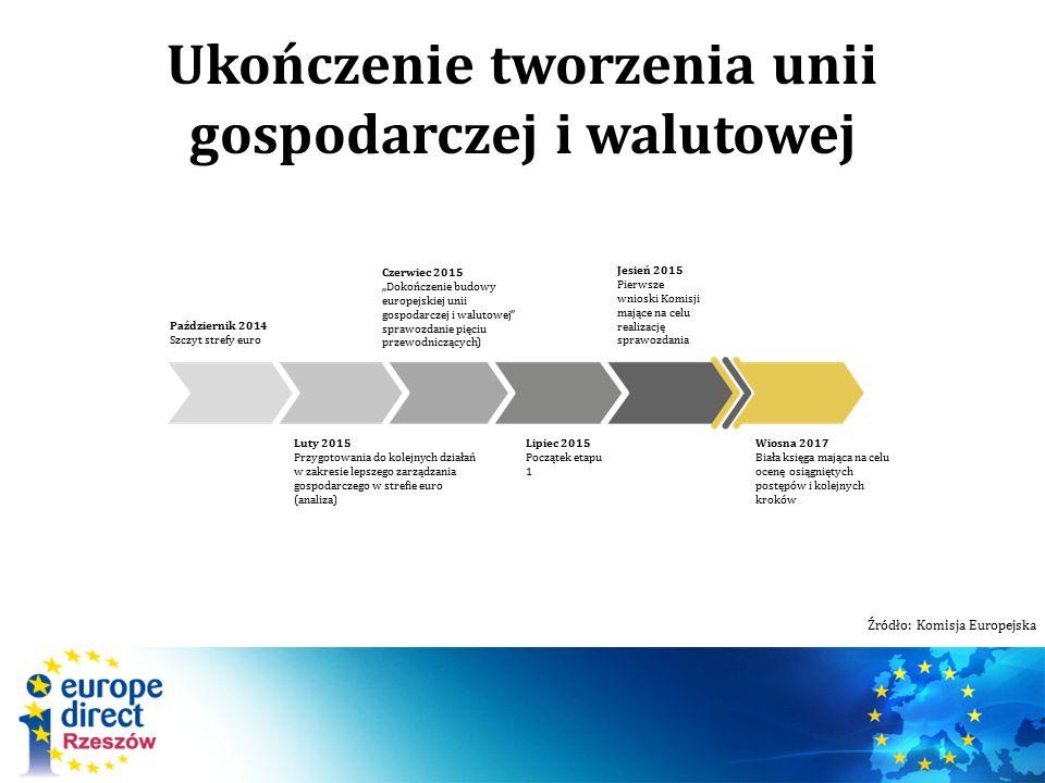 """Ukończenie tworzenia unii gospodarczej i walutowej Październik 2014 Szczyt strefy euro Luty 2015 Przygotowania do kolejnych działań w zakresie lepszego zarządzania gospodarczego w strefie euro (analiza) Czerwiec 2015 """"Dokończenie budowy europejskiej unii gospodarczej i walutowej sprawozdanie pięciu przewodniczących) Lipiec 2015 Początek etapu 1 Jesień 2015 Pierwsze wnioski Komisji mające na celu realizację sprawozdania Wiosna 2017 Biała księga mająca na celu ocenę osiągniętych postępów i kolejnych kroków Źródło: Komisja Europejska"""