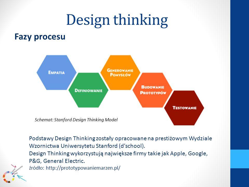 Design thinking Fazy procesu Podstawy Design Thinking zostały opracowane na prestiżowym Wydziale Wzornictwa Uniwersytetu Stanford (d'school).