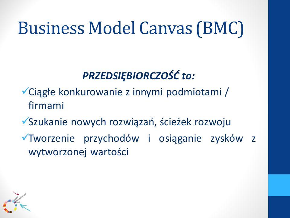 Business Model Canvas (BMC) PRZEDSIĘBIORCZOŚĆ to: Ciągłe konkurowanie z innymi podmiotami / firmami Szukanie nowych rozwiązań, ścieżek rozwoju Tworzenie przychodów i osiąganie zysków z wytworzonej wartości