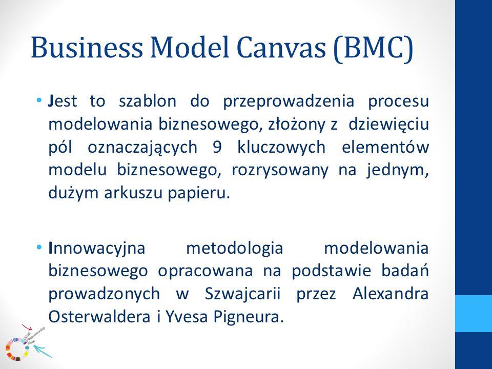 Business Model Canvas (BMC) Jest to szablon do przeprowadzenia procesu modelowania biznesowego, złożony z dziewięciu pól oznaczających 9 kluczowych elementów modelu biznesowego, rozrysowany na jednym, dużym arkuszu papieru.