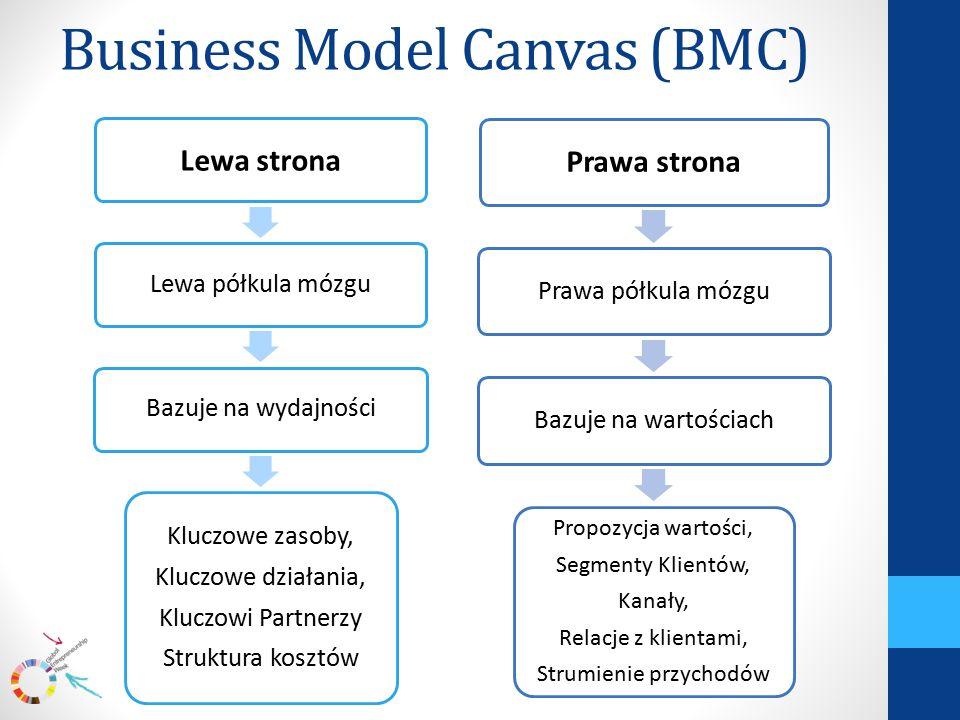 Business Model Canvas (BMC) Lewa strona Lewa półkula mózguBazuje na wydajności Kluczowe zasoby, Kluczowe działania, Kluczowi Partnerzy Struktura kosztów Prawa strona Prawa półkula mózguBazuje na wartościach Propozycja wartości, Segmenty Klientów, Kanały, Relacje z klientami, Strumienie przychodów