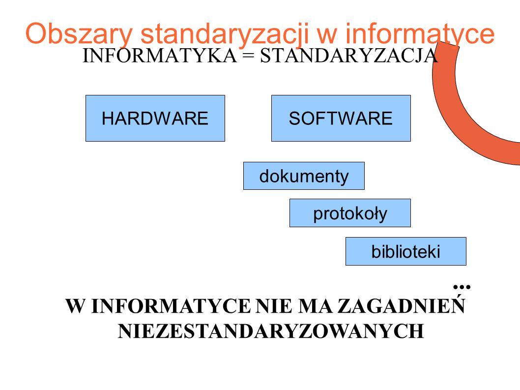 Obszary standaryzacji w informatyce INFORMATYKA = STANDARYZACJA HARDWARESOFTWARE dokumenty biblioteki protokoły W INFORMATYCE NIE MA ZAGADNIEŃ NIEZESTANDARYZOWANYCH...