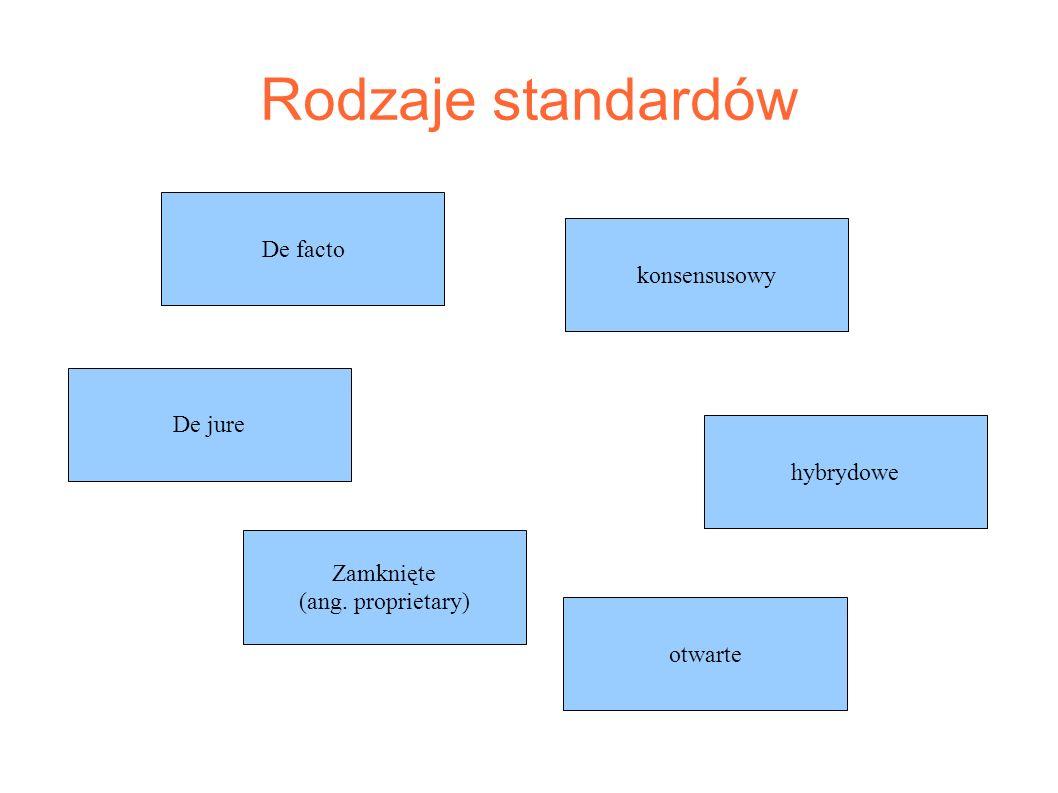 Rodzaje standardów De facto De jure Zamknięte (ang. proprietary) otwarte hybrydowe konsensusowy