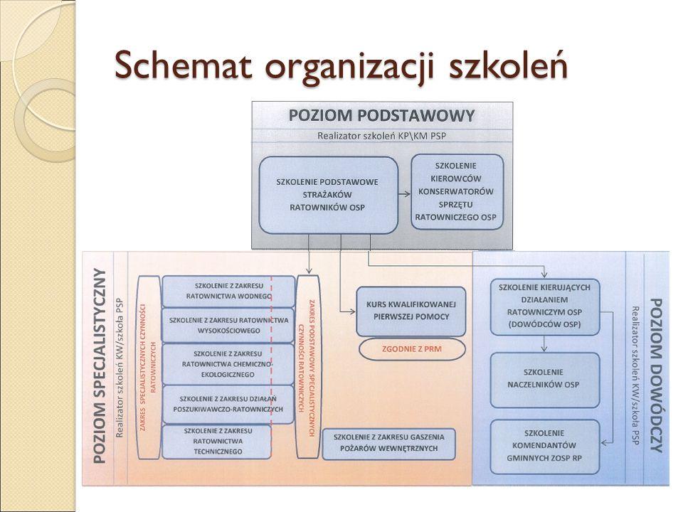 Schemat organizacji szkoleń