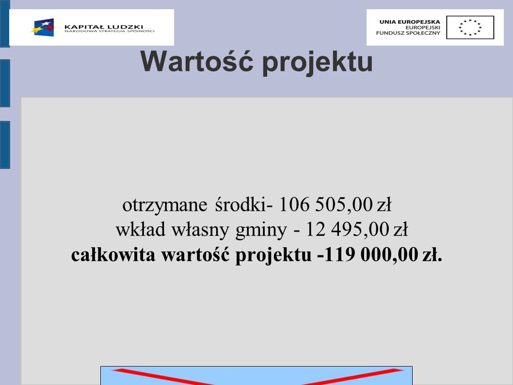 Wartość projektu otrzymane środki- 106 505,00 zł wkład własny gminy - 12 495,00 zł całkowita wartość projektu -119 000,00 zł.