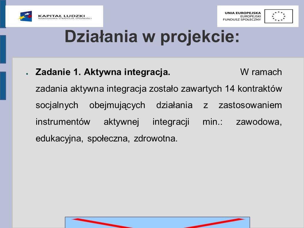 Działania w projekcie: ● Zadanie 1. Aktywna integracja.