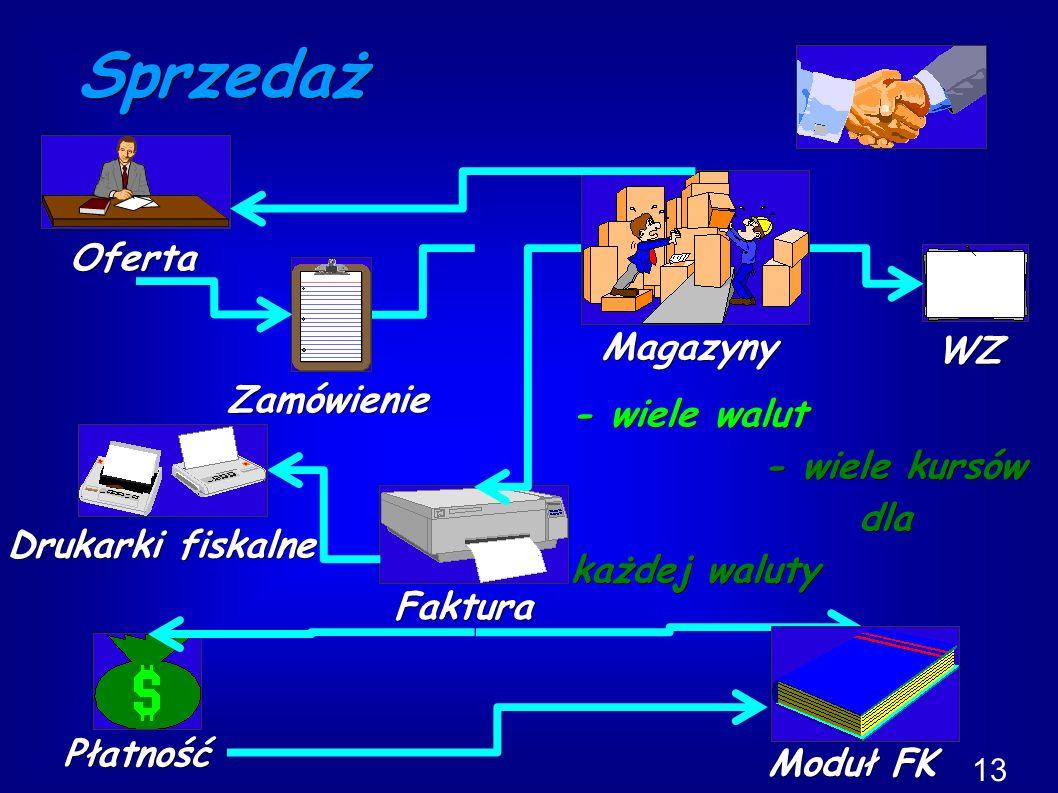 Sprzedaż Faktura WZ Drukarki fiskalne Moduł FK Magazyny - wiele walut - wiele kursów dla każdej waluty 13 Zamówienie Oferta Płatność