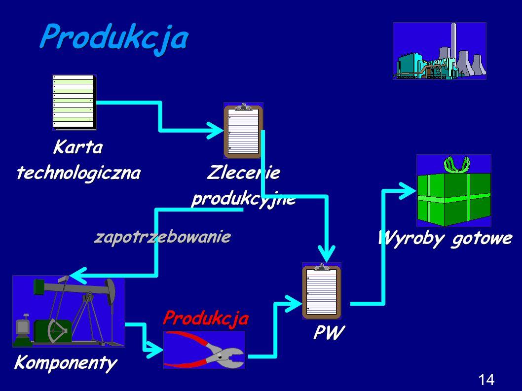 Produkcja Wyroby gotowe Komponenty Kartatechnologiczna 14 Zlecenieprodukcyjne zapotrzebowanie PW Produkcja