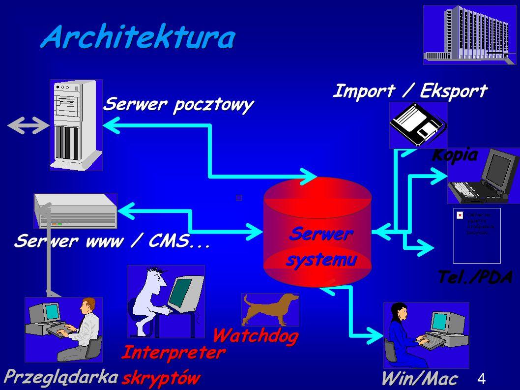 Architektura 4 Win/Mac Kopia Serwersystemu Serwer pocztowy Serwer www / CMS...