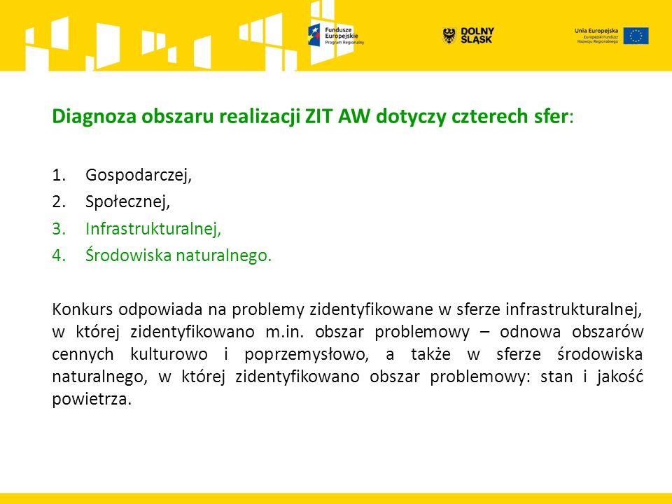 Diagnoza obszaru realizacji ZIT AW dotyczy czterech sfer: 1.Gospodarczej, 2.Społecznej, 3.Infrastrukturalnej, 4.Środowiska naturalnego.
