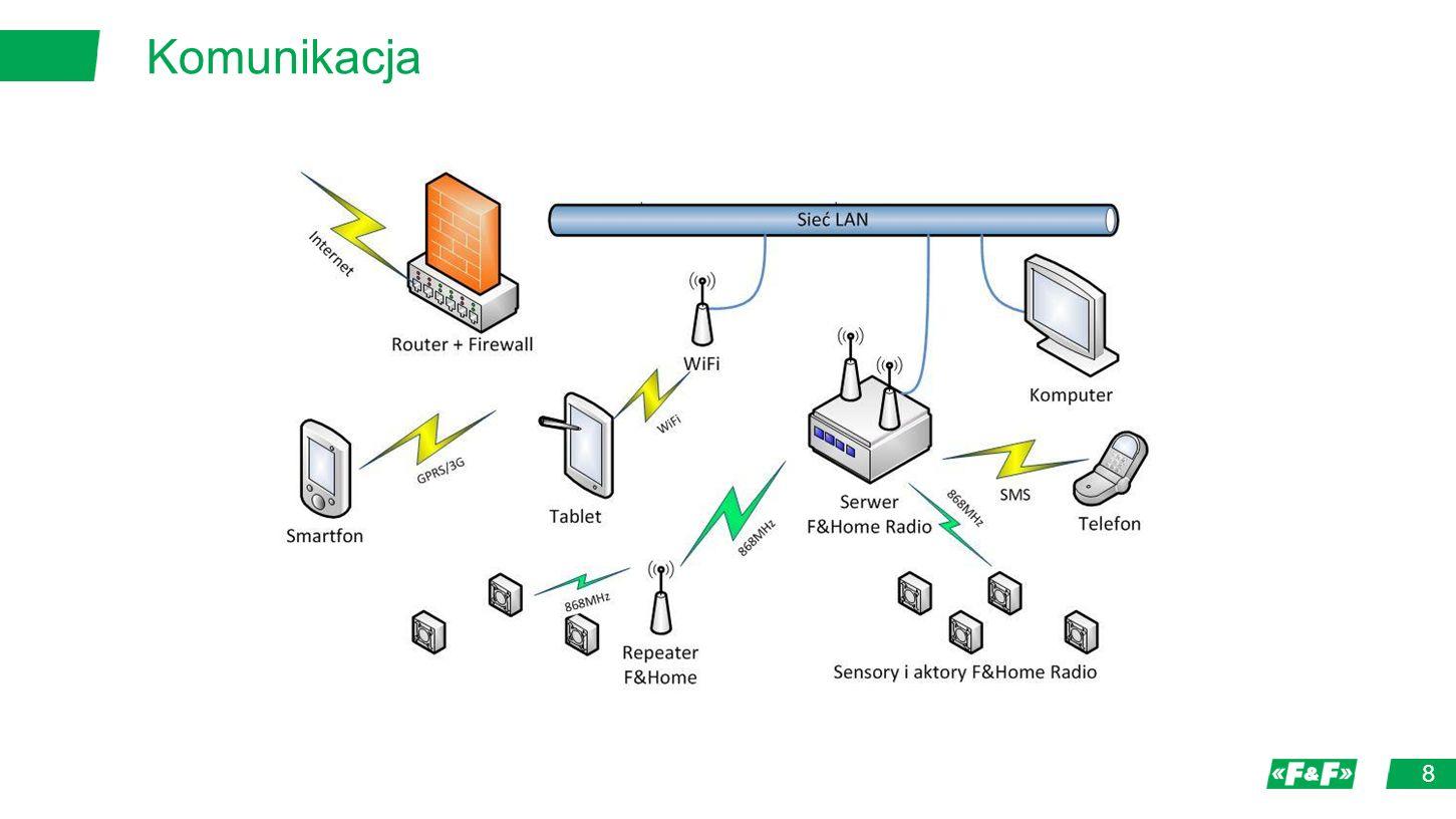 9 Serwer Sensory Zdarzenia Logika + stany Komendy Aktory Czas przetworzenia od sensora do aktora maksymalnie 30 ms.